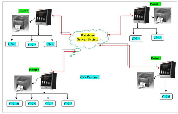 In4solution :: Fingerprint   RFID attendance Systems   Guard